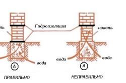 Схема гидроизоляции цоколя из кирпича