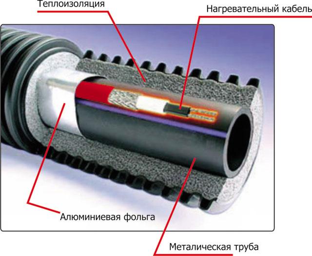 электро обогрев водяных труб