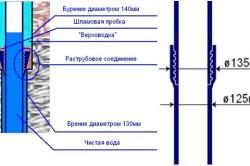 Схема прокладки обсадной трубы