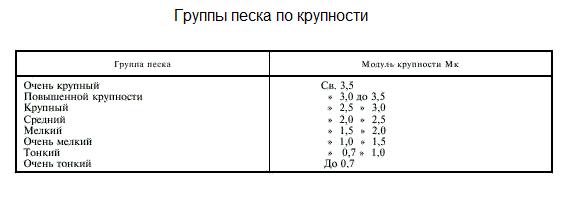 плотность зерен песка г см3