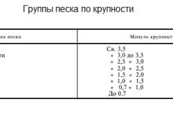 Таблица характеристик песка по крупности