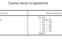 Таблица характеристик песка по крупности.