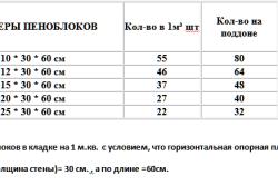 Таблица размеров пенобетона и расхода материала на кладку