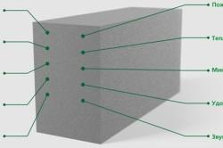 Макет устройства пеноблока