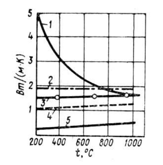 Зависимость меж¬ду <a href='/slovar/koeffitsient' id='slovar5117-34009' name='Коэффициент' class='jTip'>коэффициентом</a> тепло¬проводности <a href='/slovar/ogneupory' id='slovar5203-40712' name='Огнеупоры' class='jTip'>огнеупоров</a> и температурой