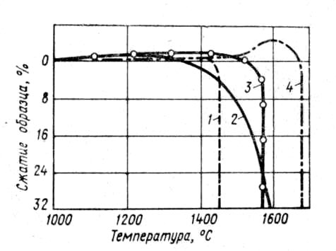 зависимость изменения величины <a href='/slovar/deformatsii' id='slovar4780-14969' name='Деформации' class='jTip'>деформации</a> от температуры