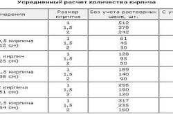 Усреднённый расчёт количества кирпича