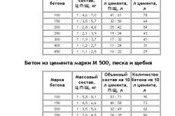 Состав и пропорции бетона из цемента М-400 и М-500.