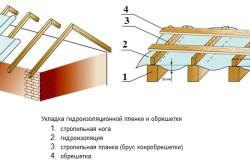 Схема укладки гидроизоляционной пленки и обрешетки