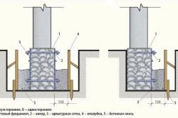 Схема уширения фундамента