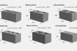 Основные формы и размеры шлакоблока
