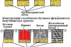 Схема видов столбчатого фундамента.