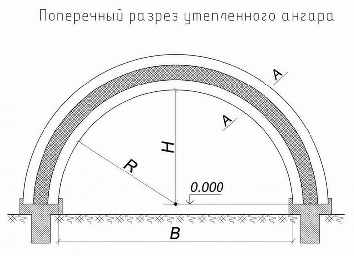 Схема поперечного разреза утепленного ангара