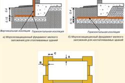 Варианты теплоизоляции плитных фундаментов