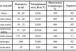 Таблица разновидностей минеральной ваты