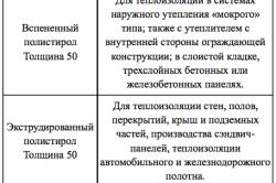 Таблица применения пенополистирола