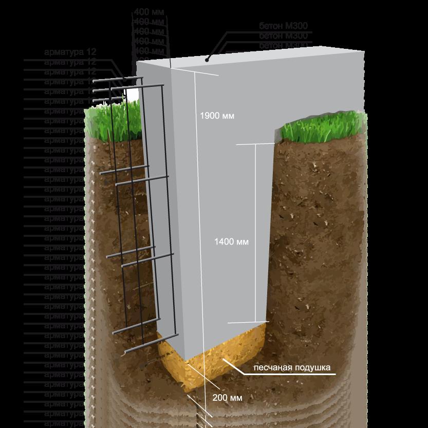 12 Выбор фундамента в зависимости от назначения постройки и типа грунта