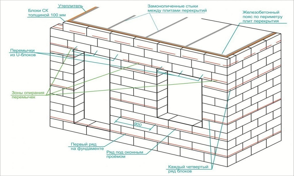 устройство стен из газобетонных блоков
