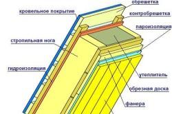 Схема утепления скатной крыши минеральной ватой
