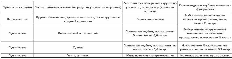таблица требуемой глубины заложения фундамента