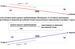 Схема монтажа отопительных труб