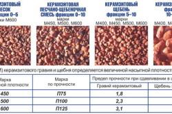 Таблица преимуществ керамзита
