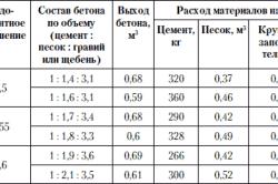 Пропорции ингредиентов при приготовлении бетона