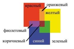 Схема смешивания пигмента
