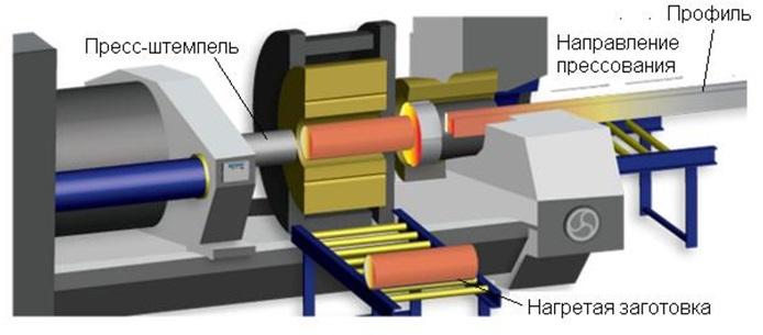 Изготовление труб методом прессования