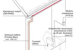 Схема обогрева кровли и крыши