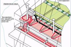 Схема обогрева водосточных труб при помощи кабеля