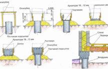 Как посчитать куб бетона