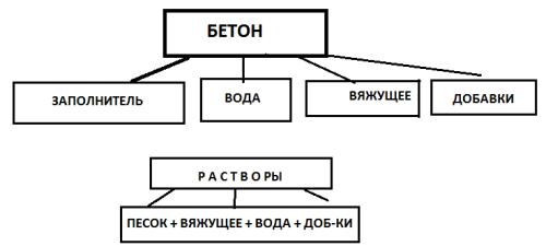 Схема составляющих компонентов бетона