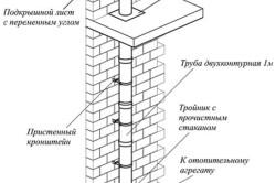 Схема правильной установки дымохода
