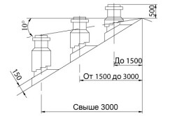 Схема размеров дымохода