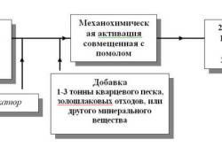 Схема изготовления высококачественного цемента