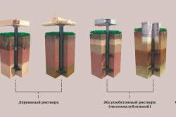 Схема вариантов устройства ростверка
