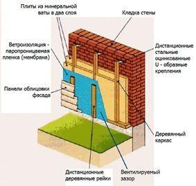 Монтаж минваты и облицовочного покрытия