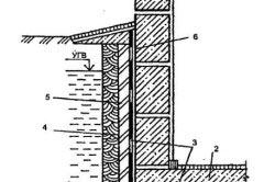 Устройство ленточного фундамента с подвалом