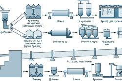 Схема производства цемента.