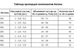 Таблица пропорций компонентов для бетона