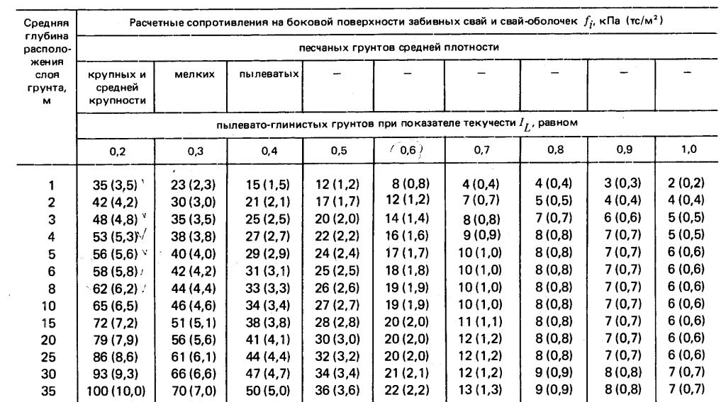 Таблица для расчета бокового сопротивления опор