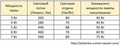 Таблица-№14.-Светодиодные-лампы,-4500-К---белого-света