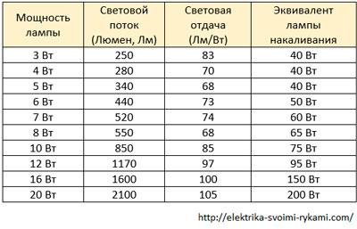 Таблица-№13.-Светодиодные-лампы,-3000-К---теплого-света