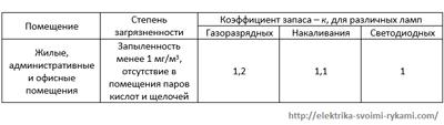 Таблица-Коэффициент-запаса-для-жилых-помещений-для-различных-типов-ламп