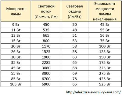 Таблица-№12.-Компактные-люминесцентные-лампы-(КЛЛ),-2700-К---теплого-света