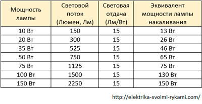 Таблица-№11.-Галогенные-лампы-(3000-К,-теплый-свет)