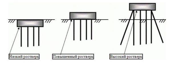 Схема положения ростверка фундамента