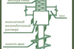 Строительство фундамента коттеджа в Красногорске