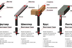 Схема видов фундамента на сваях